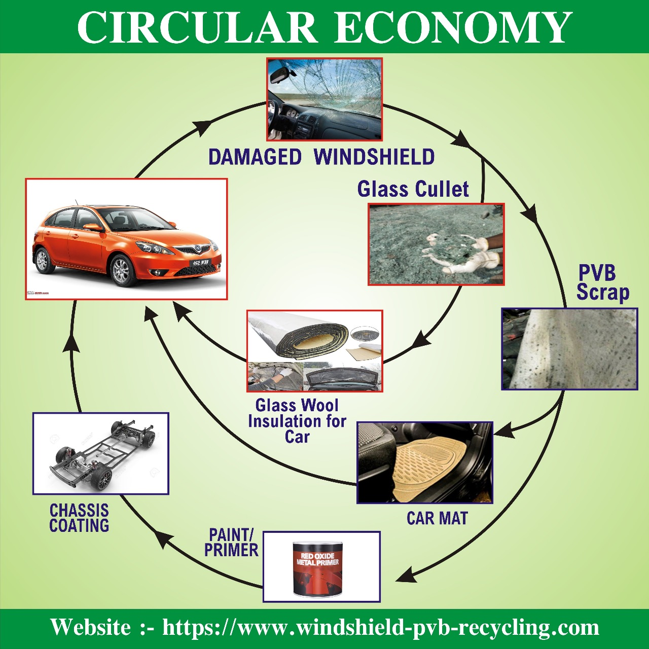 Windshield PVB Recycling